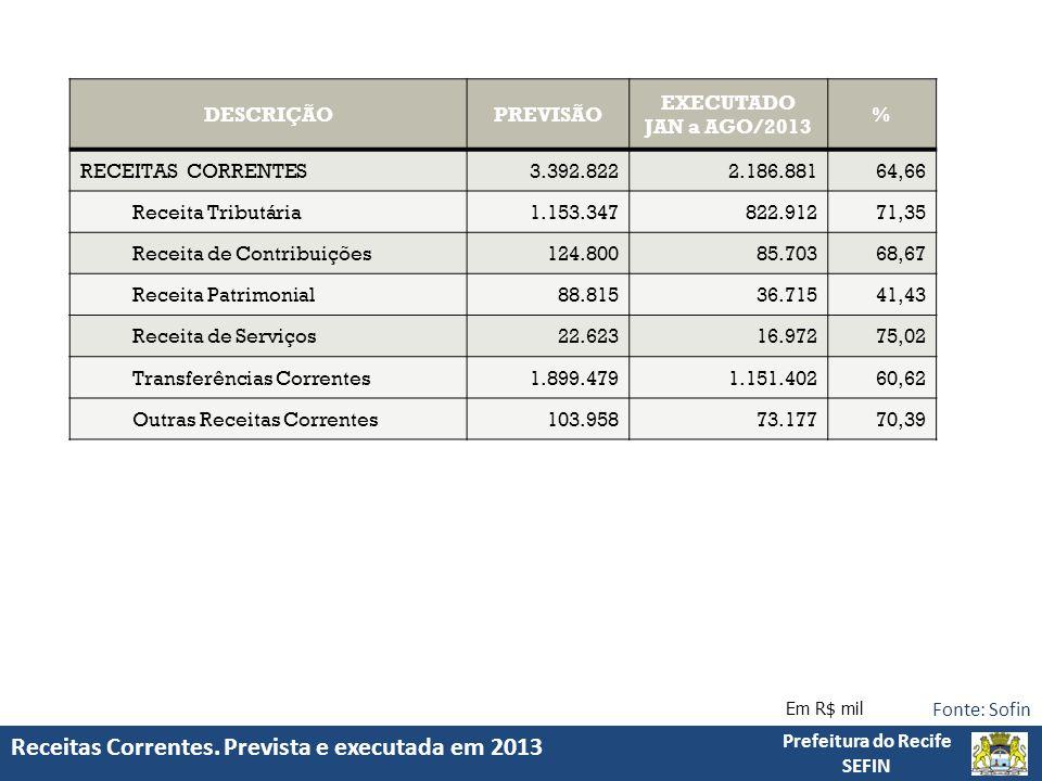 Receitas Correntes. Prevista e executada em 2013 Prefeitura do Recife SEFIN Fonte: Sofin Em R$ mil DESCRIÇÃOPREVISÃO EXECUTADO JAN a AGO/2013 % RECEIT