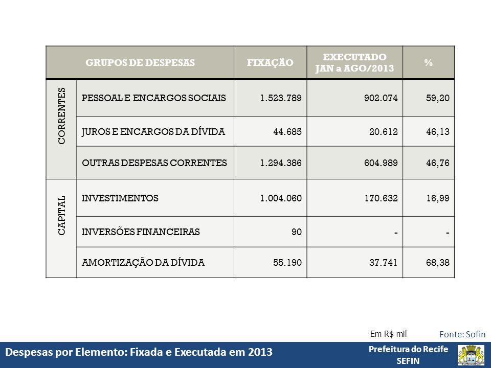 Despesas por Elemento: Fixada e Executada em 2013 Prefeitura do Recife SEFIN Fonte: Sofin Em R$ mil GRUPOS DE DESPESASFIXAÇÃO EXECUTADO JAN a AGO/2013 % CORRENTES PESSOAL E ENCARGOS SOCIAIS1.523.789902.07459,20 JUROS E ENCARGOS DA DÍVIDA44.68520.61246,13 OUTRAS DESPESAS CORRENTES1.294.386604.98946,76 CAPITAL INVESTIMENTOS1.004.060170.63216,99 INVERSÕES FINANCEIRAS90-- AMORTIZAÇÃO DA DÍVIDA55.19037.74168,38