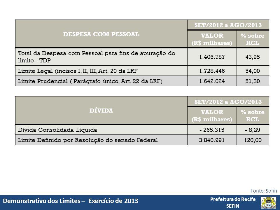 Demonstrativo dos Limites – Exercício de 2013 Prefeitura do Recife SEFIN Fonte: Sofin DÍVIDA SET/2012 a AGO/2013 VALOR (R$ milhares) % sobre RCL Dívida Consolidada Líquida- 265.315- 8,29 Limite Definido por Resolução do senado Federal3.840.991120,00 DESPESA COM PESSOAL SET/2012 a AGO/2013 VALOR (R$ milhares) % sobre RCL Total da Despesa com Pessoal para fins de apuração do limite - TDP 1.406.78743,95 Limite Legal (incisos I, II, III, Art.