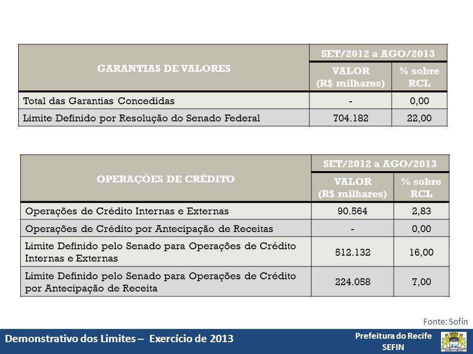 Demonstrativo dos Limites – Exercício de 2013 Prefeitura do Recife SEFIN Fonte: Sofin OPERAÇÕES DE CRÉDITO SET/2012 a AGO/2013 VALOR (R$ milhares) % sobre RCL Operações de Crédito Internas e Externas90.5642,83 Operações de Crédito por Antecipação de Receitas-0,00 Limite Definido pelo Senado para Operações de Crédito Internas e Externas 512.13216,00 Limite Definido pelo Senado para Operações de Crédito por Antecipação de Receita 224.0587,00 GARANTIAS DE VALORES SET/2012 a AGO/2013 VALOR (R$ milhares) % sobre RCL Total das Garantias Concedidas-0,00 Limite Definido por Resolução do Senado Federal704.18222,00