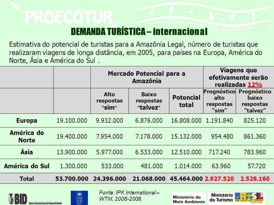 """DEMANDA TURÍSTICA – internacional Mercado Potencial para a Amazônia Viagens que efetivamente serão realizadas 12% Alto respostas """" sim """" Baixo respost"""