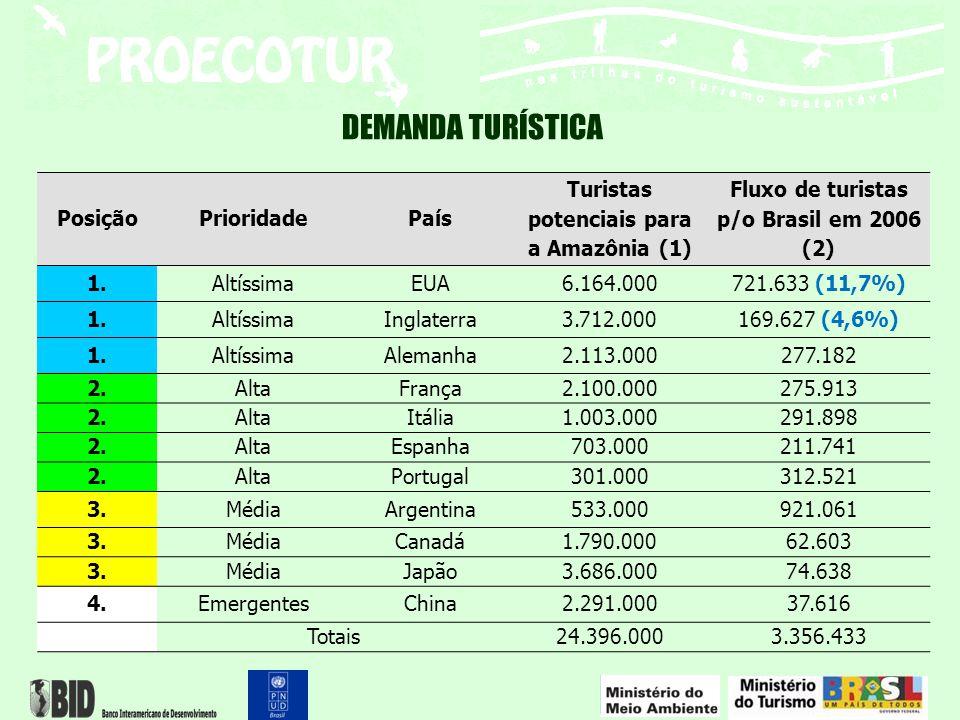 DEMANDA TURÍSTICA PosiçãoPrioridadePaís Turistas potenciais para a Amazônia (1) Fluxo de turistas p/o Brasil em 2006 (2) 1.AltíssimaEUA6.164.000721.63