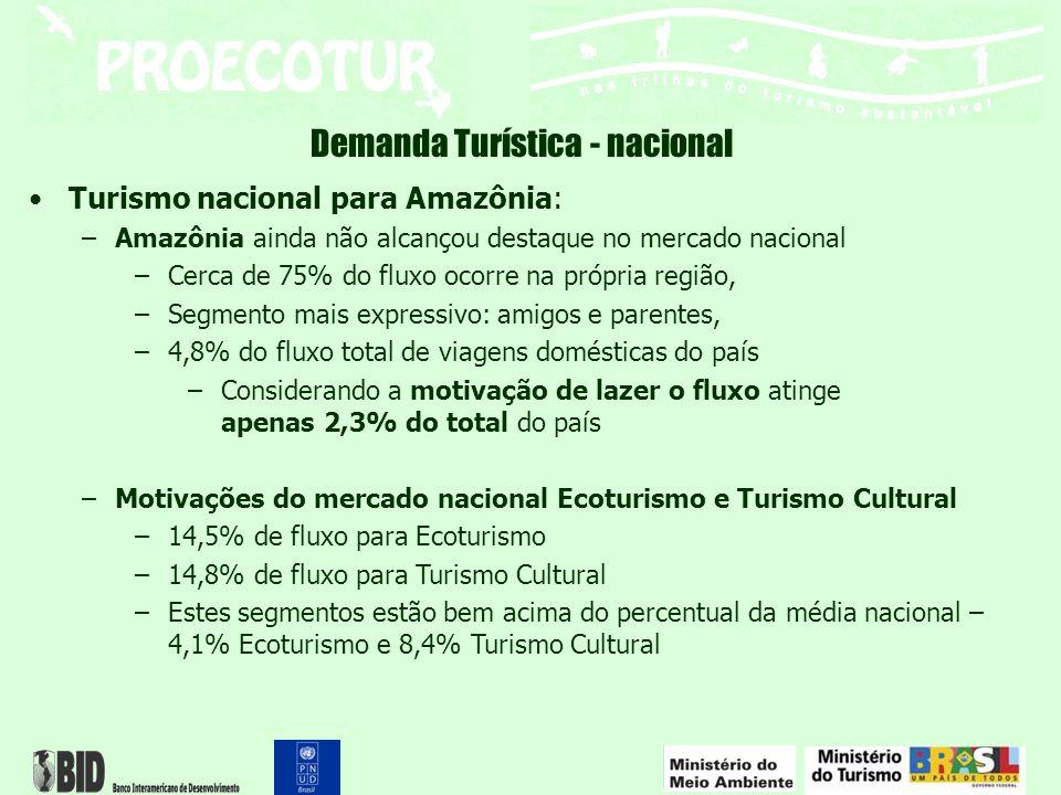 Turismo nacional para Amazônia: –Amazônia ainda não alcançou destaque no mercado nacional –Cerca de 75% do fluxo ocorre na própria região, –Segmento m