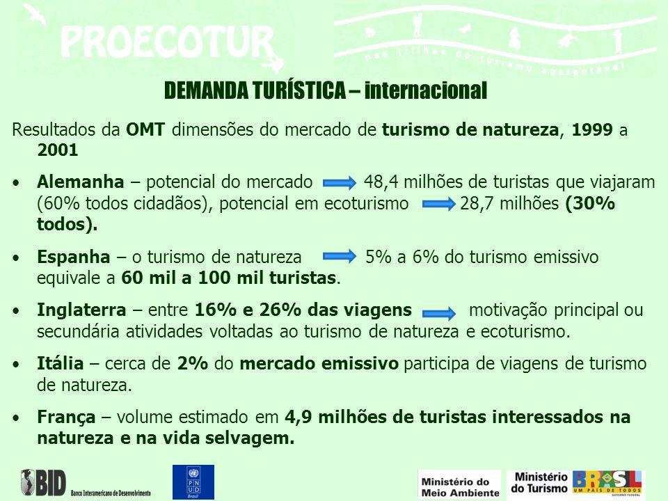 Resultados da OMT dimensões do mercado de turismo de natureza, 1999 a 2001 Alemanha – potencial do mercado 48,4 milhões de turistas que viajaram (60%