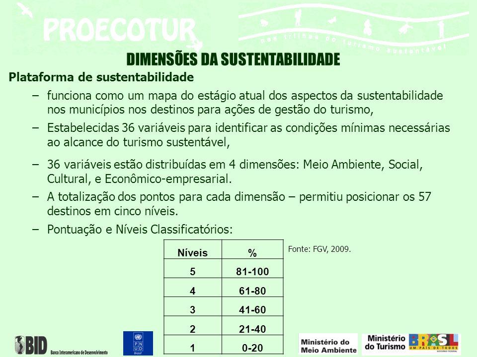 Plataforma de sustentabilidade –funciona como um mapa do estágio atual dos aspectos da sustentabilidade nos municípios nos destinos para ações de gest