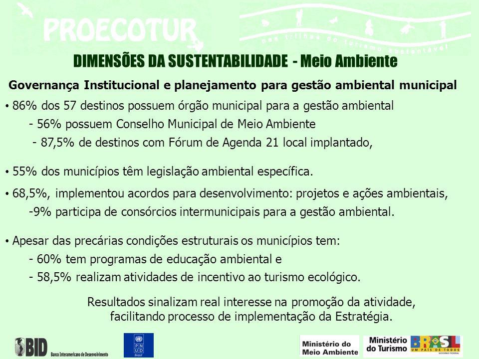 DIMENSÕES DA SUSTENTABILIDADE - Meio Ambiente Governança Institucional e planejamento para gestão ambiental municipal 86% dos 57 destinos possuem órgã