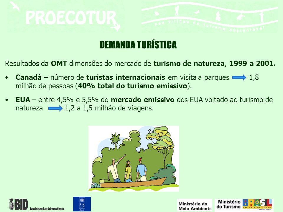 DEMANDA TURÍSTICA – internacional – Norte-americana Pesquisa da In Flyght Survey, realizada nos Estados Unidos, –interesse pelas excursões ambientais cresceu 9,4%, 1998 a 2005 no país.