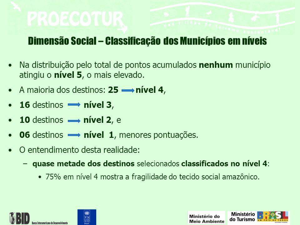 Dimensão Social – Classificação dos Municípios em níveis Na distribuição pelo total de pontos acumulados nenhum município atingiu o nível 5, o mais el