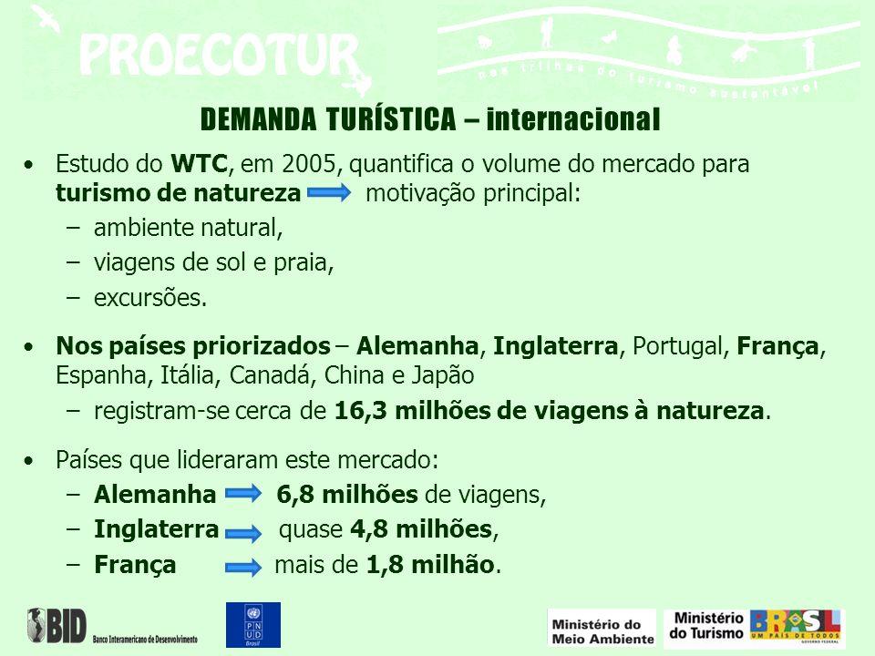 DEMANDA TURÍSTICA – internacional Estudo do WTC, em 2005, quantifica o volume do mercado para turismo de natureza motivação principal: –ambiente natur