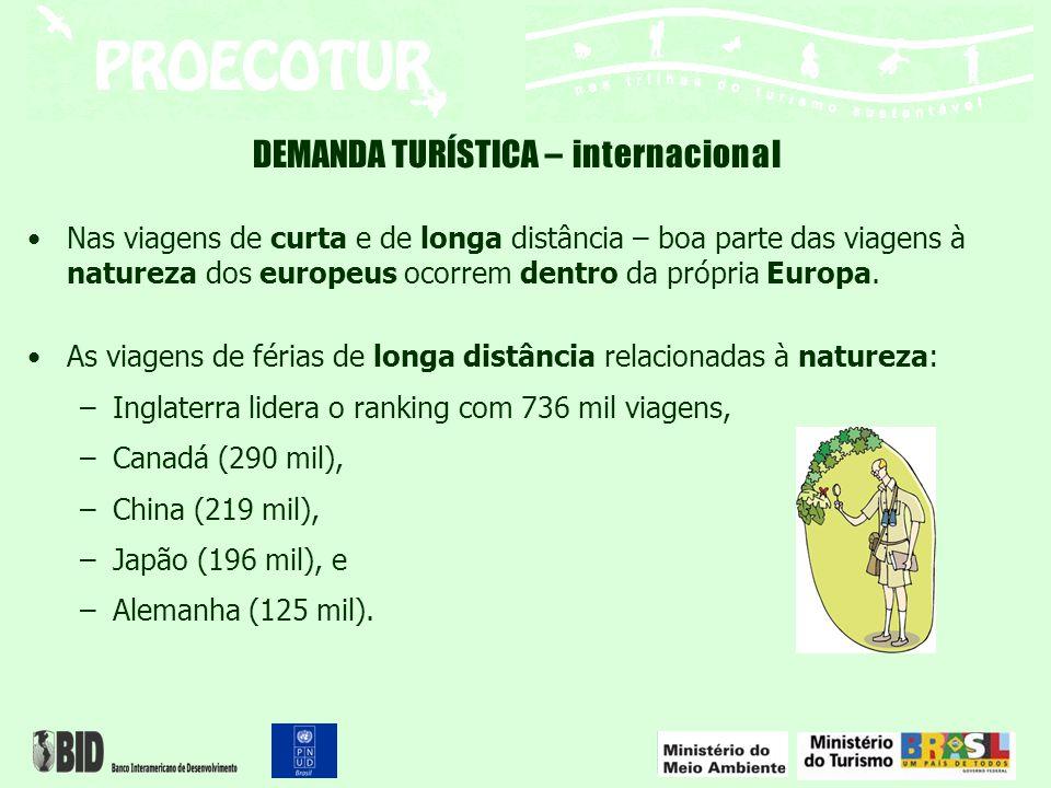 DEMANDA TURÍSTICA – internacional Na Europa, em 2005, pessoas viajando –com interesse exclusivo em atividades de natureza = 2,2 milhões; –60% que desenvolvem atividade de natureza ao longo de uma excursão = 5,3 milhões; –30% com atividade ligada à natureza em viagem de sol e praia, = 2 milhões »9,5 milhões de turistas europeus realizaram alguma atividade relacionada à natureza nas viagens de férias de longa distância.