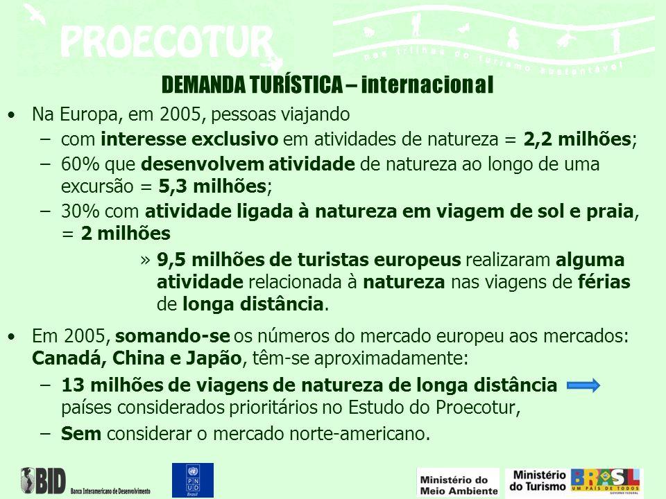 DEMANDA TURÍSTICA – internacional Na Europa, em 2005, pessoas viajando –com interesse exclusivo em atividades de natureza = 2,2 milhões; –60% que dese