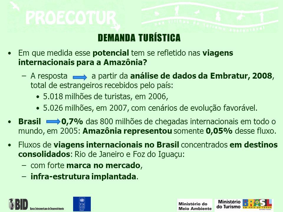 Turismo nacional para Amazônia: –Amazônia ainda não alcançou destaque no mercado nacional –Cerca de 75% do fluxo ocorre na própria região, –Segmento mais expressivo: amigos e parentes, –4,8% do fluxo total de viagens domésticas do país –Considerando a motivação de lazer o fluxo atinge apenas 2,3% do total do país –Motivações do mercado nacional Ecoturismo e Turismo Cultural –14,5% de fluxo para Ecoturismo –14,8% de fluxo para Turismo Cultural –Estes segmentos estão bem acima do percentual da média nacional – 4,1% Ecoturismo e 8,4% Turismo Cultural Demanda Turística - nacional