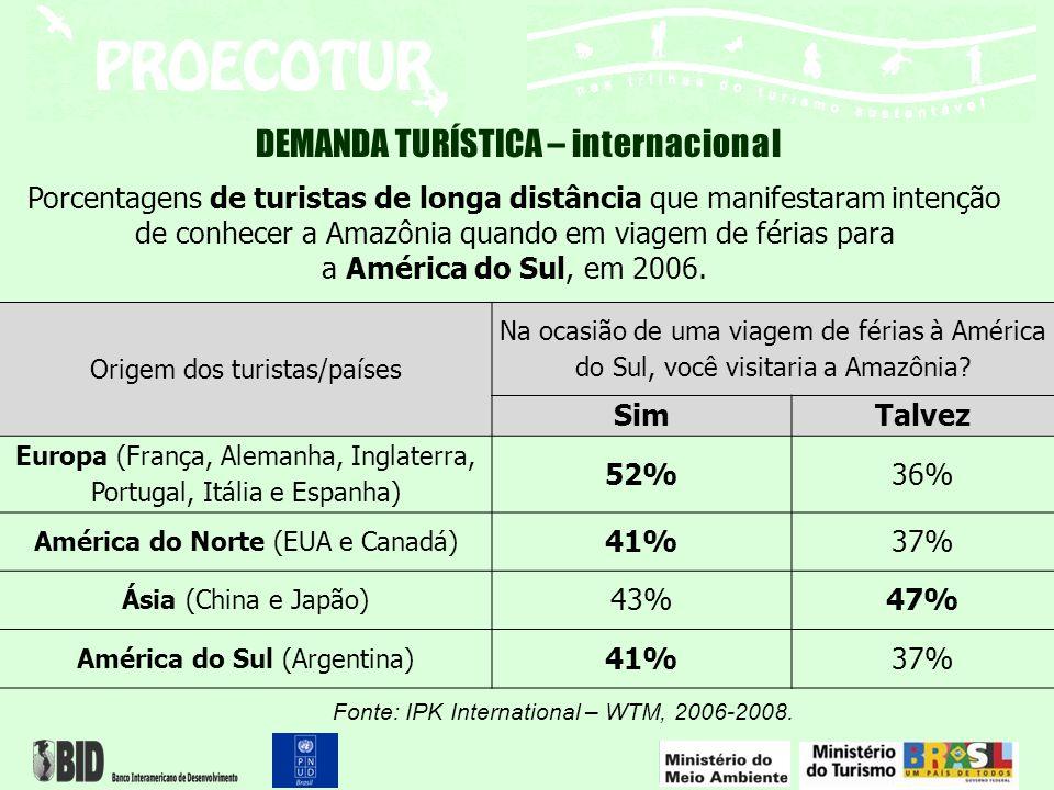 DEMANDA TURÍSTICA – internacional Mercado Potencial para a Amazônia Viagens que efetivamente serão realizadas 12% Alto respostas sim Baixo respostas talvez Potencial total Prognóstico alto respostas sim Prognóstico baixo respostas talvez Europa19.100.0009.932.0006.876.00016.808.0001.191.840825.120 América do Norte 19.400.0007.954.0007.178.00015.132.000 954.480861.360 Ásia13.900.0005.977.0006.533.00012.510.000717.240783.960 América do Sul 1.300.000 533.000 481.000 1.014.000 63.960 57.720 Total53.700.00024.396.00021.068.00045.464.0002.927.5202.528.160 Estimativa do potencial de turistas para a Amazônia Legal, número de turistas que realizaram viagens de longa distância, em 2005, para países na Europa, América do Norte, Ásia e América do Sul.