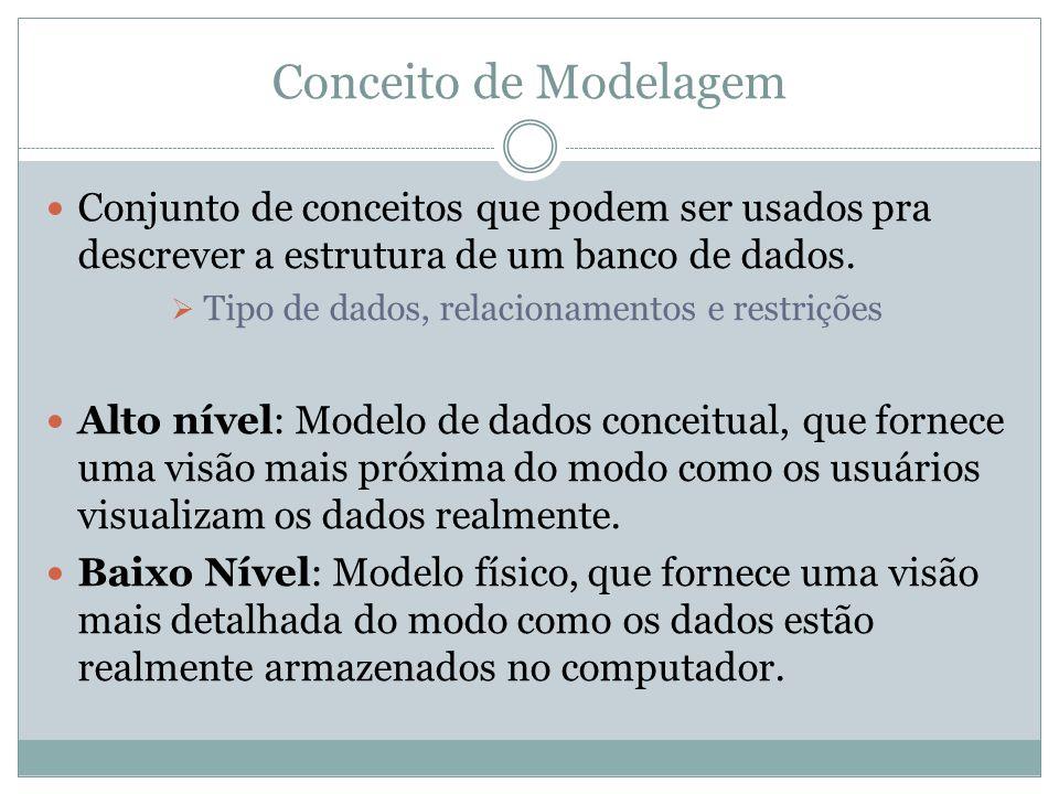 Conceito de Modelagem Conjunto de conceitos que podem ser usados pra descrever a estrutura de um banco de dados.  Tipo de dados, relacionamentos e re