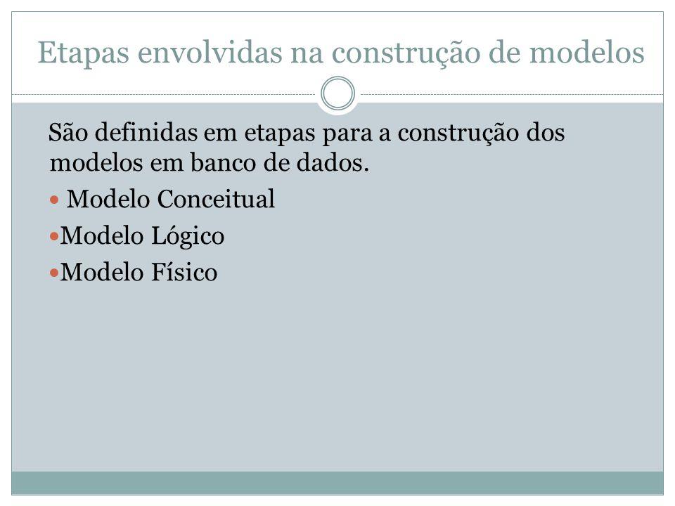Etapas envolvidas na construção de modelos São definidas em etapas para a construção dos modelos em banco de dados. Modelo Conceitual Modelo Lógico Mo