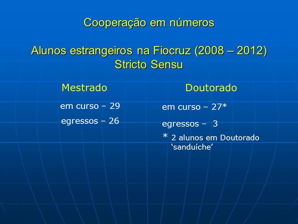 Cooperação em números Alunos estrangeiros na Fiocruz (2008 – 2012) Stricto Sensu Mestrado em curso – 29 egressos – 26 Doutorado em curso – 27* egresso