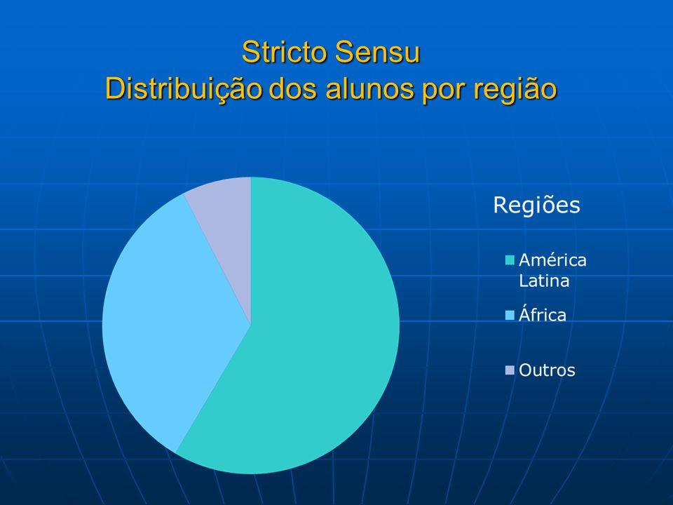 Stricto Sensu Distribuição dos alunos por região