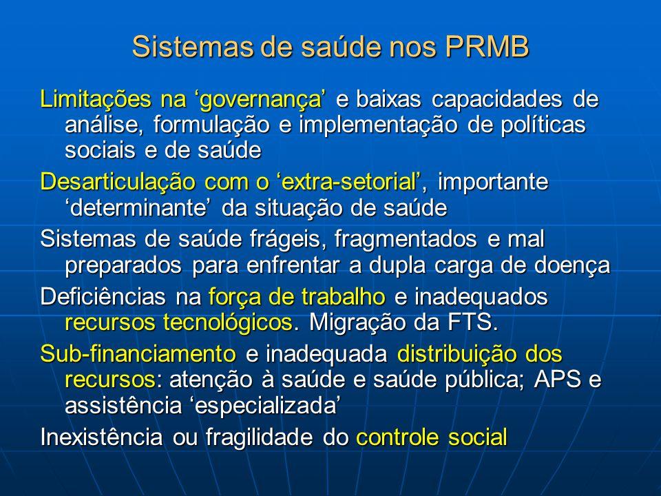 Sistemas de saúde nos PRMB Limitações na 'governança' e baixas capacidades de análise, formulação e implementação de políticas sociais e de saúde Desa