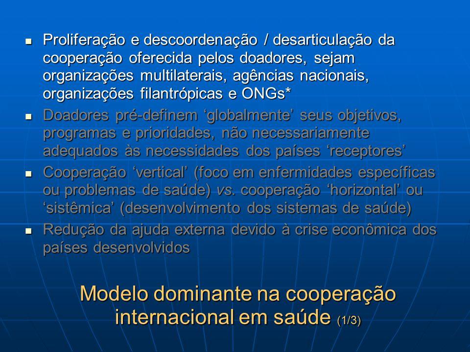 Modelo dominante na cooperação internacional em saúde (1/3) Proliferação e descoordenação / desarticulação da cooperação oferecida pelos doadores, sej