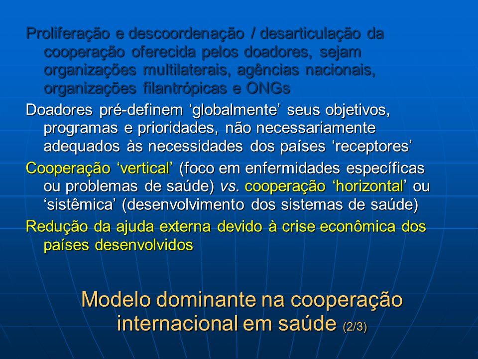 Modelo dominante na cooperação internacional em saúde (2/3) Proliferação e descoordenação / desarticulação da cooperação oferecida pelos doadores, sej