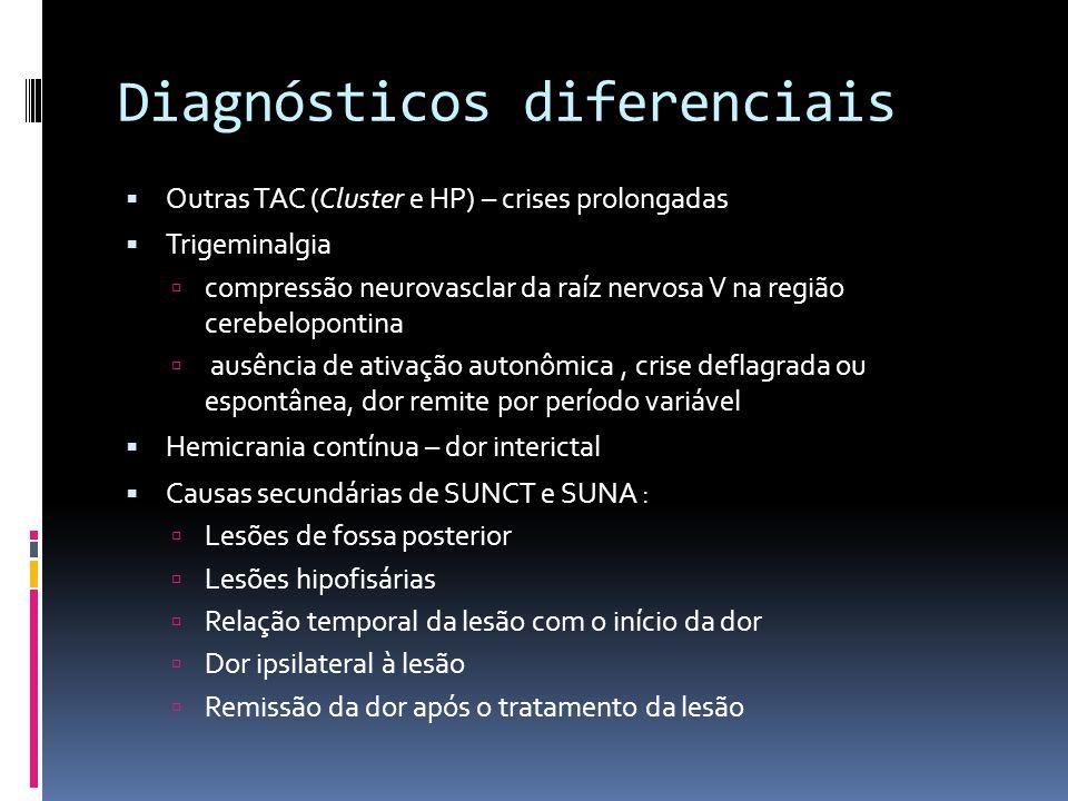 Diagnósticos diferenciais  Outras TAC (Cluster e HP) – crises prolongadas  Trigeminalgia  compressão neurovasclar da raíz nervosa V na região cereb