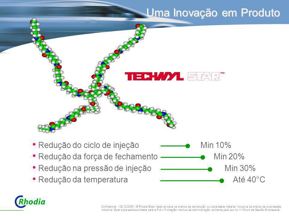Uma Inovação em Produto Redução do ciclo de injeção Redução da força de fechamento Redução na pressão de injeção Redução da temperatura Min 10% Min 20