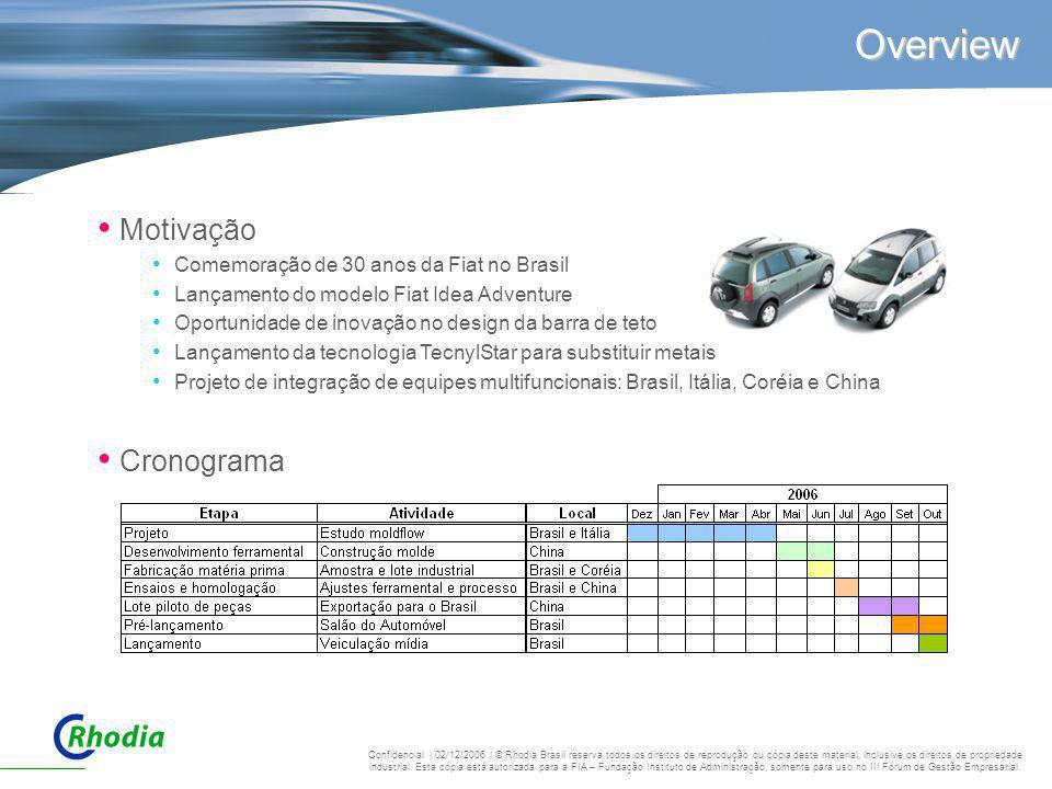 Motivação Comemoração de 30 anos da Fiat no Brasil Lançamento do modelo Fiat Idea Adventure Oportunidade de inovação no design da barra de teto Lançam
