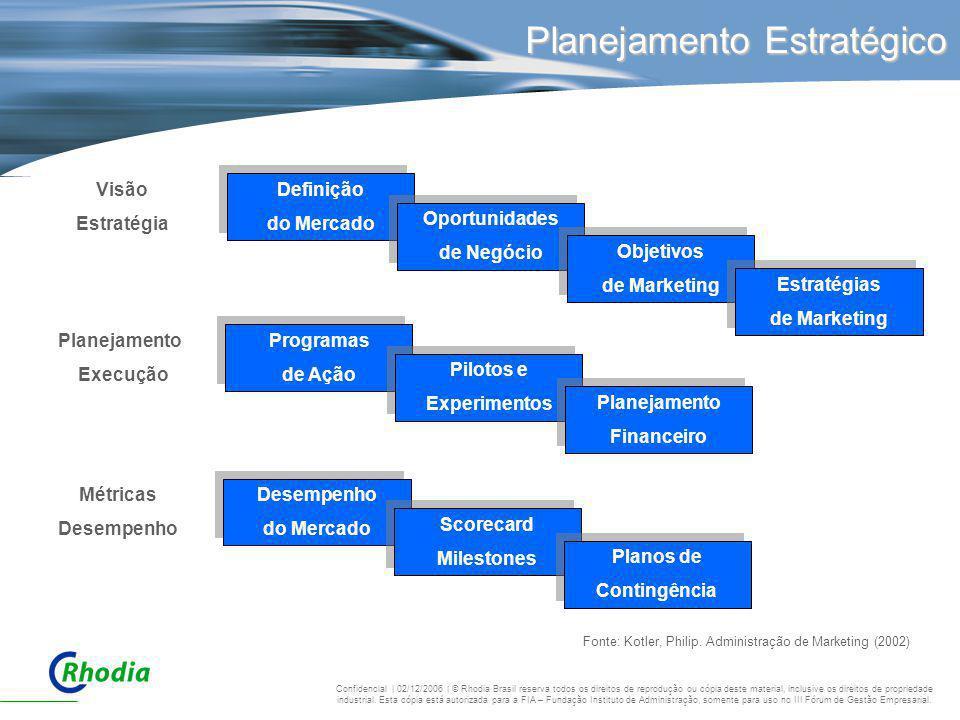 Planejamento Estratégico Fonte: Kotler, Philip. Administração de Marketing (2002) Visão Estratégia Definição do Mercado Definição do Mercado Oportunid