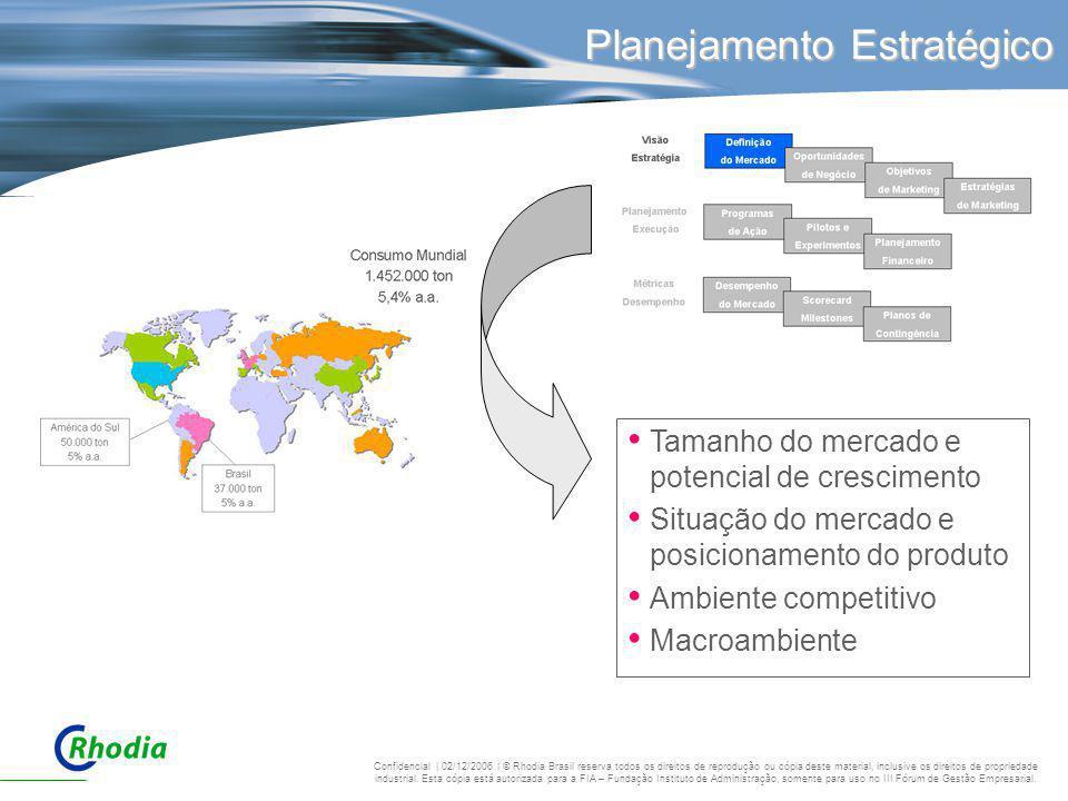 Planejamento Estratégico Tamanho do mercado e potencial de crescimento Situação do mercado e posicionamento do produto Ambiente competitivo Macroambie