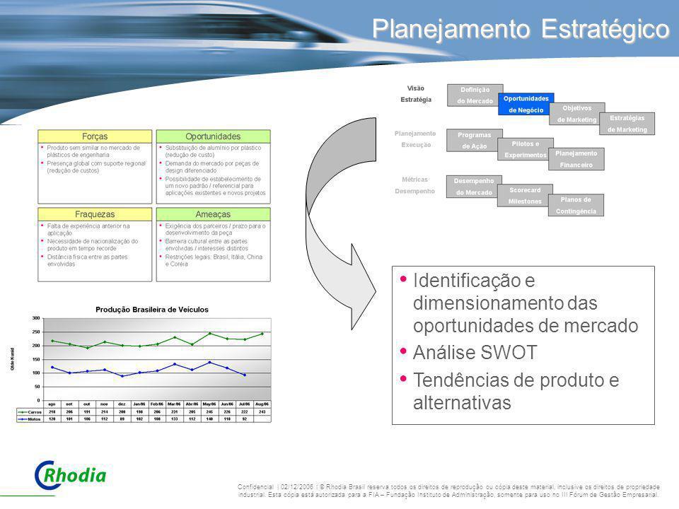 Planejamento Estratégico Identificação e dimensionamento das oportunidades de mercado Análise SWOT Tendências de produto e alternativas Confidencial |