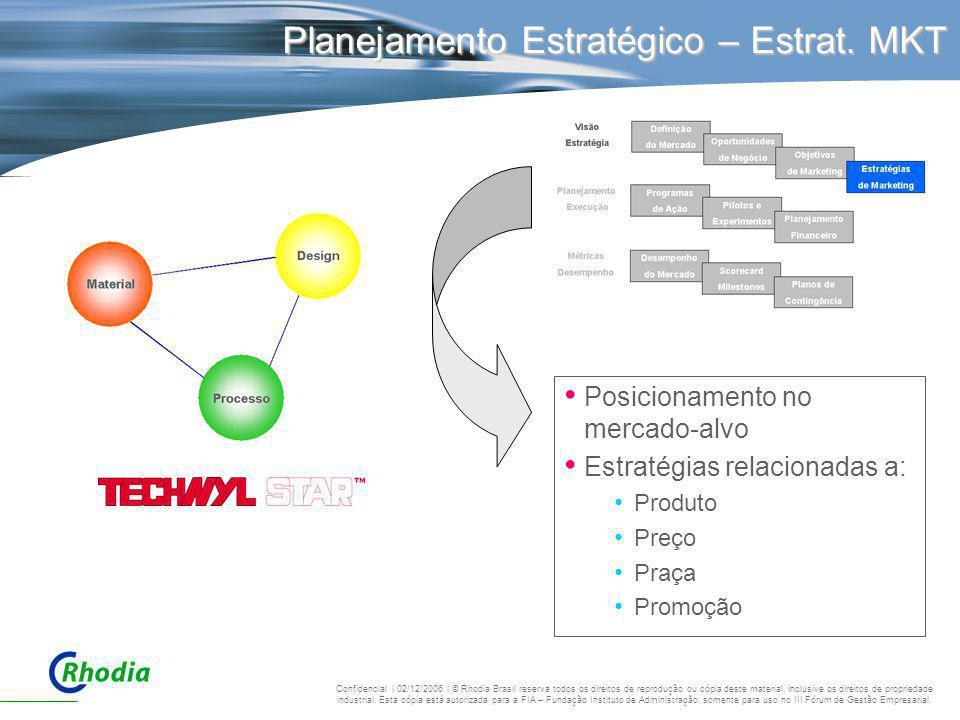Planejamento Estratégico – Estrat. MKT Posicionamento no mercado-alvo Estratégias relacionadas a: Produto Preço Praça Promoção Confidencial | 02/12/20