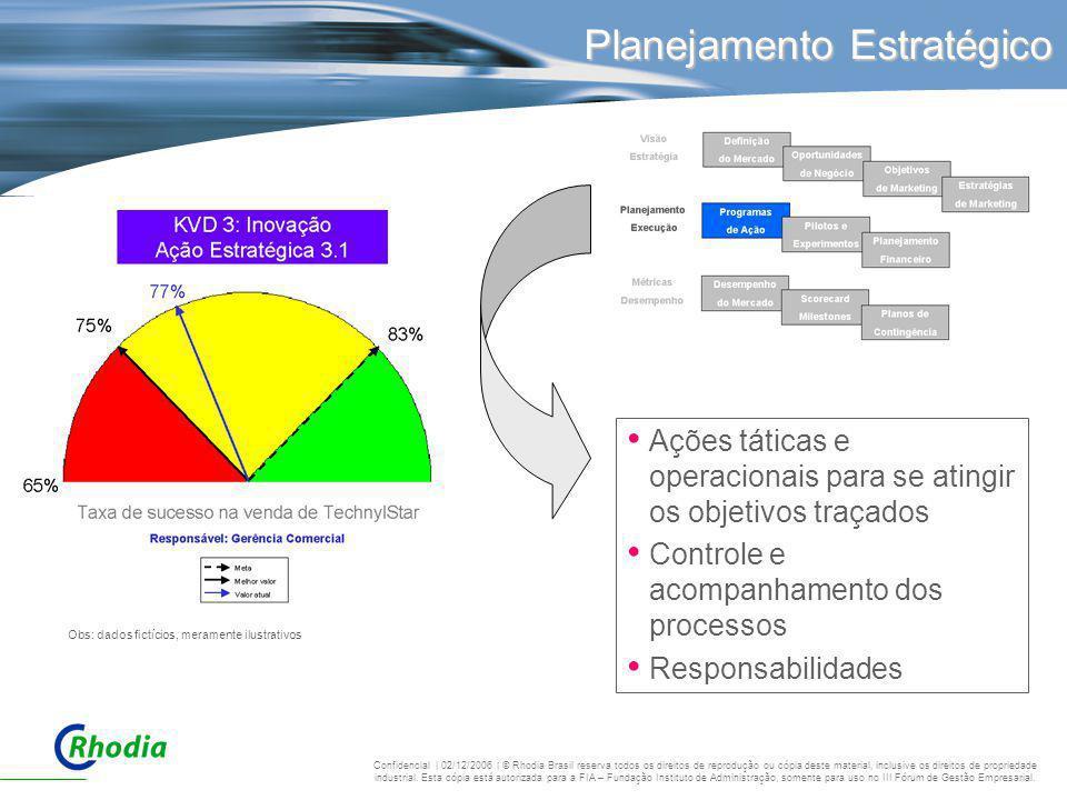 Planejamento Estratégico Ações táticas e operacionais para se atingir os objetivos traçados Controle e acompanhamento dos processos Responsabilidades