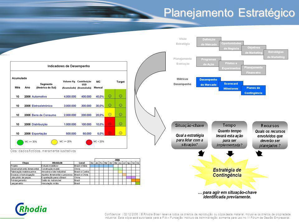 Planejamento Estratégico Obs: dados fictícios, meramente ilustrativos Confidencial | 02/12/2006 | © Rhodia Brasil reserva todos os direitos de reprodu