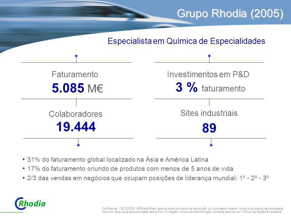Grupo Rhodia (2005) Faturamento 5.085 M€ Colaboradores 19.444 Investimentos em P&D 3 % faturamento Sites industriais 89 31% do faturamento global loca