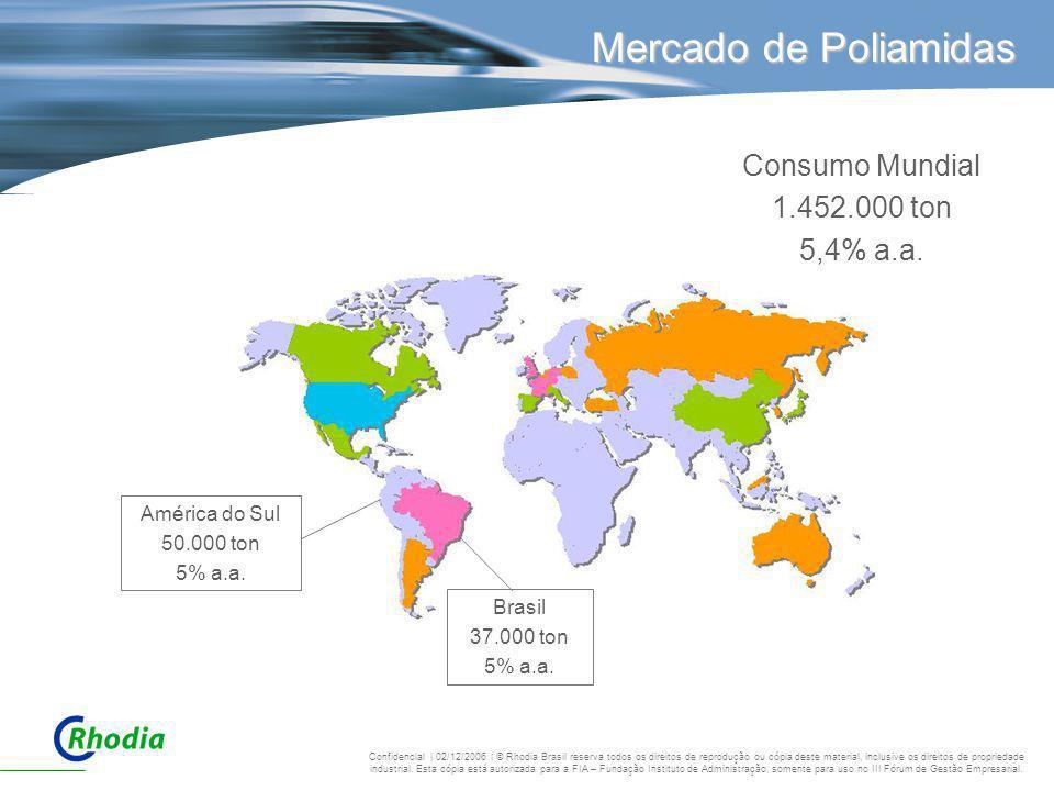 Mercado de Poliamidas América do Sul 50.000 ton 5% a.a. Brasil 37.000 ton 5% a.a. Consumo Mundial 1.452.000 ton 5,4% a.a. Confidencial | 02/12/2006 |