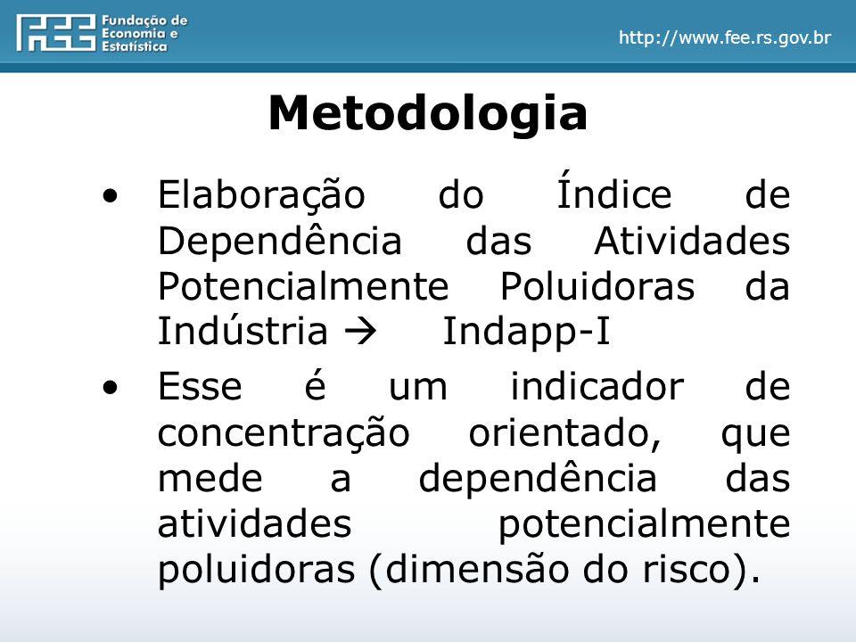 http://www.fee.rs.gov.br Elaboração do Índice de Dependência das Atividades Potencialmente Poluidoras da Indústria  Indapp-I Esse é um indicador de concentração orientado, que mede a dependência das atividades potencialmente poluidoras (dimensão do risco).