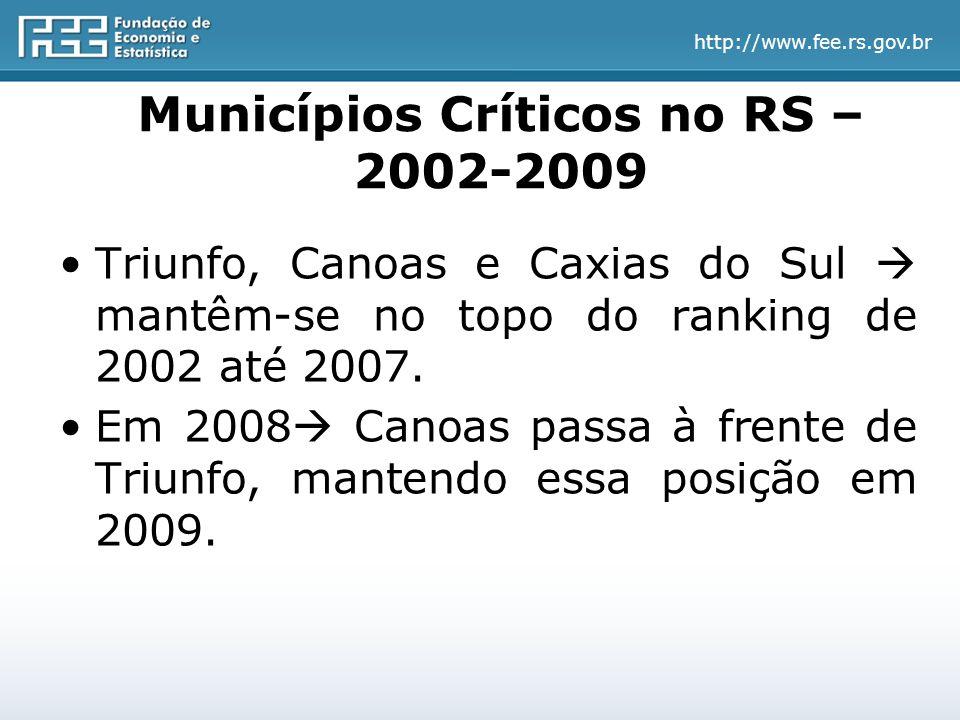 http://www.fee.rs.gov.br Municípios Críticos no RS – 2002-2009 Triunfo, Canoas e Caxias do Sul  mantêm-se no topo do ranking de 2002 até 2007.