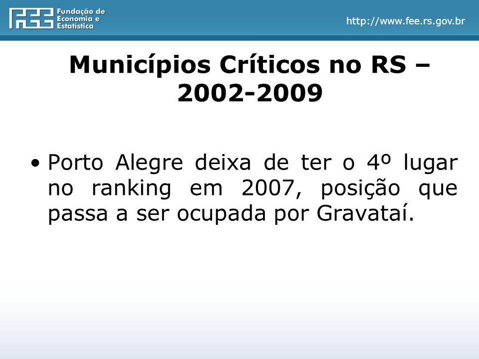 http://www.fee.rs.gov.br Municípios Críticos no RS – 2002-2009 Porto Alegre deixa de ter o 4º lugar no ranking em 2007, posição que passa a ser ocupada por Gravataí.