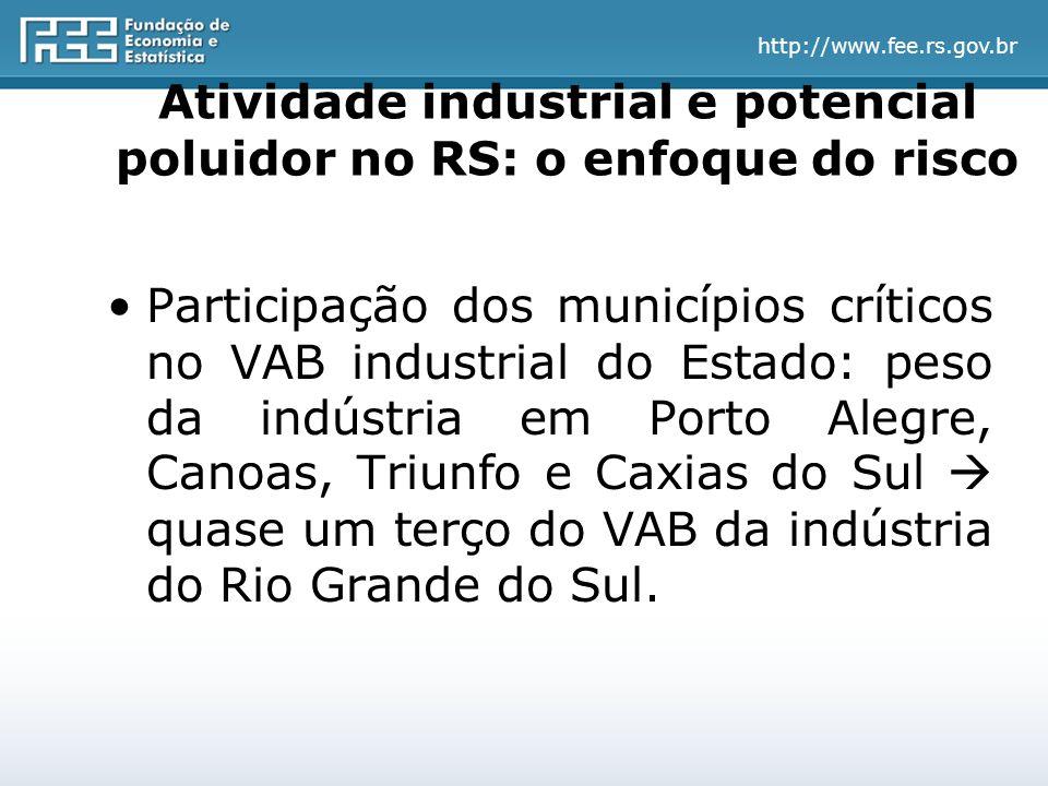 http://www.fee.rs.gov.br Atividade industrial e potencial poluidor no RS: o enfoque do risco Participação dos municípios críticos no VAB industrial do Estado: peso da indústria em Porto Alegre, Canoas, Triunfo e Caxias do Sul  quase um terço do VAB da indústria do Rio Grande do Sul.