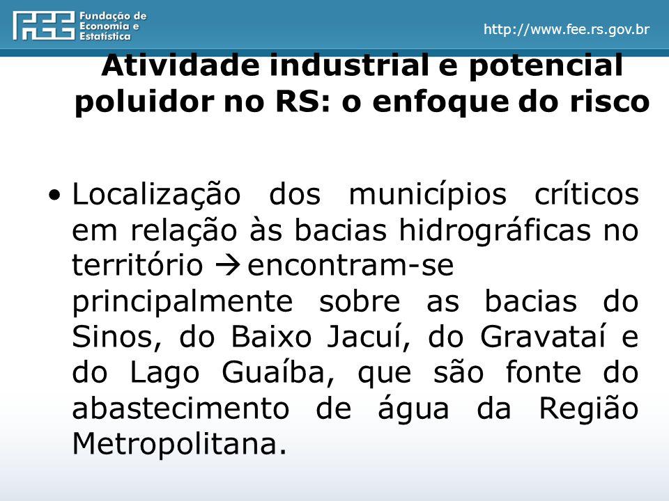 http://www.fee.rs.gov.br Atividade industrial e potencial poluidor no RS: o enfoque do risco Localização dos municípios críticos em relação às bacias hidrográficas no território  encontram-se principalmente sobre as bacias do Sinos, do Baixo Jacuí, do Gravataí e do Lago Guaíba, que são fonte do abastecimento de água da Região Metropolitana.