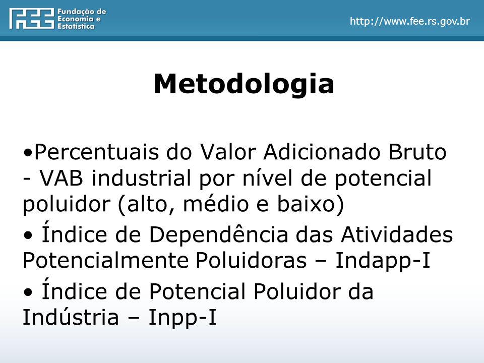 http://www.fee.rs.gov.br Metodologia Percentuais do Valor Adicionado Bruto - VAB industrial por nível de potencial poluidor (alto, médio e baixo) Índice de Dependência das Atividades Potencialmente Poluidoras – Indapp-I Índice de Potencial Poluidor da Indústria – Inpp-I