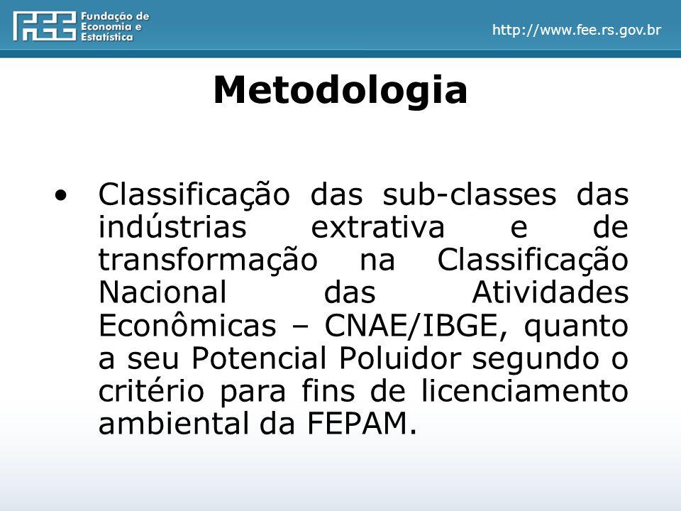http://www.fee.rs.gov.br Metodologia Classificação das sub-classes das indústrias extrativa e de transformação na Classificação Nacional das Atividades Econômicas – CNAE/IBGE, quanto a seu Potencial Poluidor segundo o critério para fins de licenciamento ambiental da FEPAM.