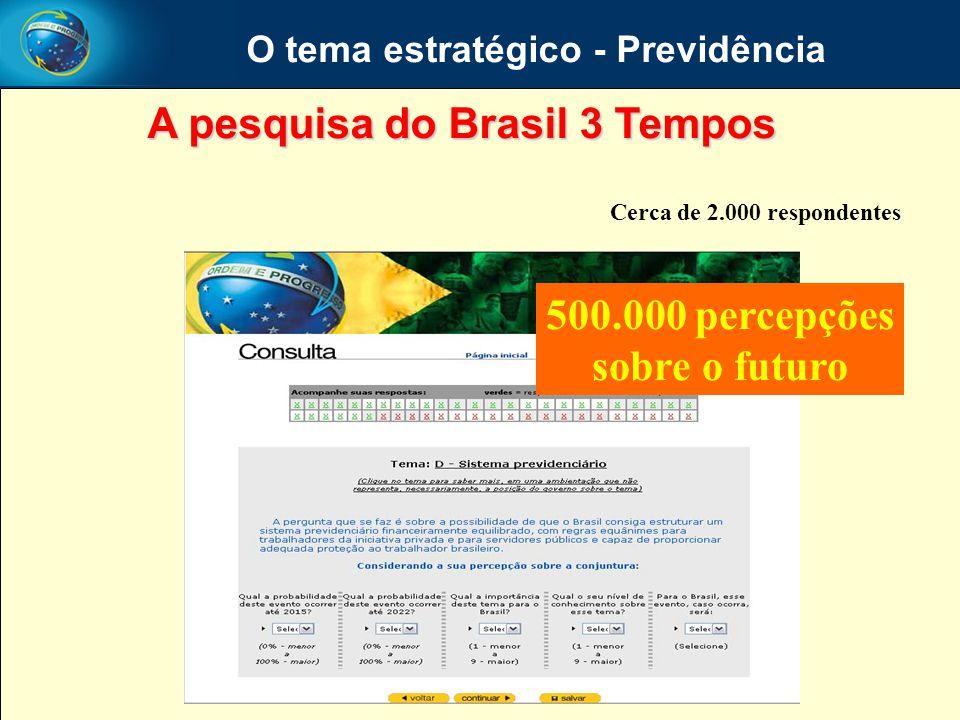 O tema estratégico - Previdência Cerca de 2.000 respondentes 500.000 percepções sobre o futuro A pesquisa do Brasil 3 Tempos