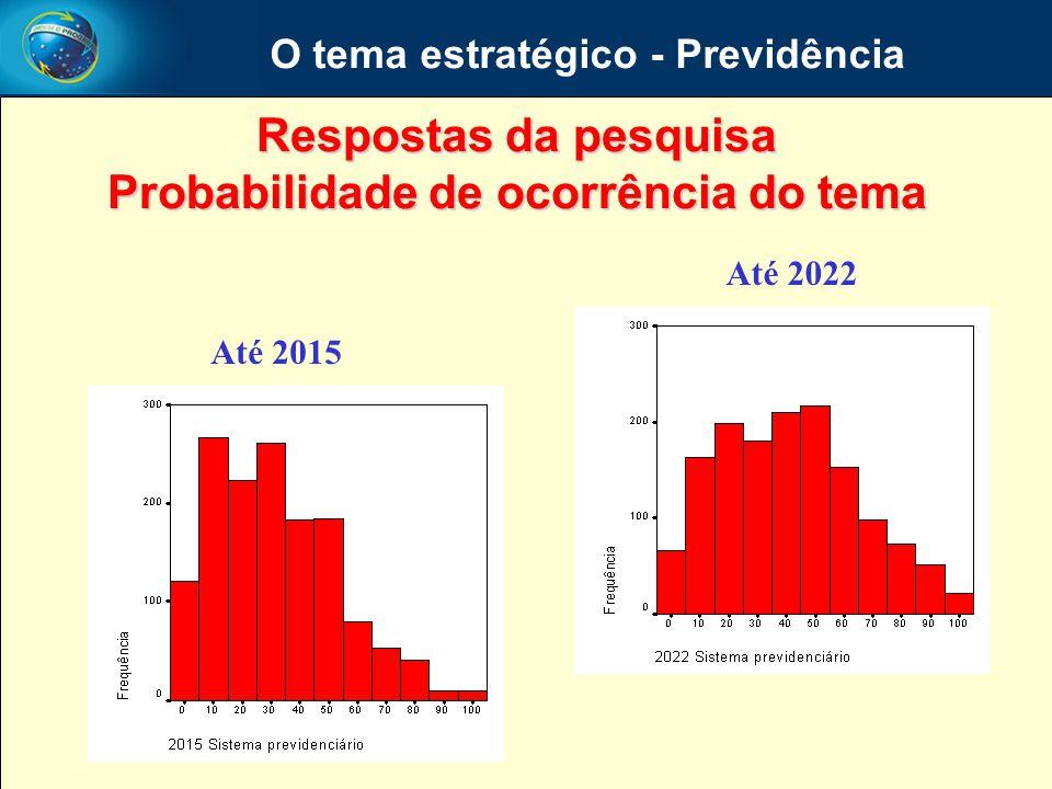 O tema estratégico - Previdência Respostas da pesquisa Probabilidade de ocorrência do tema Até 2015 Até 2022