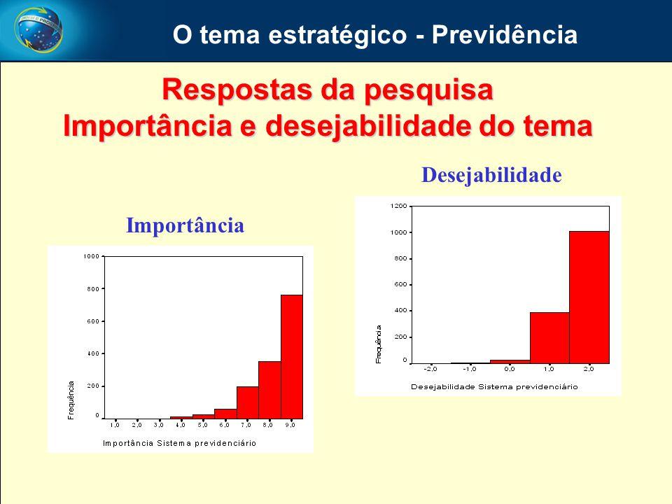 O tema estratégico - Previdência Respostas da pesquisa Importância e desejabilidade do tema Importância Desejabilidade