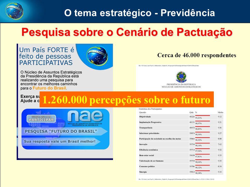 O tema estratégico - Previdência Pesquisa sobre o Cenário de Pactuação 1.260.000 percepções sobre o futuro Cerca de 46.000 respondentes