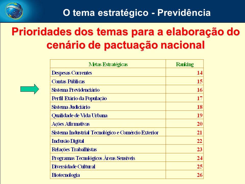 O tema estratégico - Previdência Prioridades dos temas para a elaboração do cenário de pactuação nacional