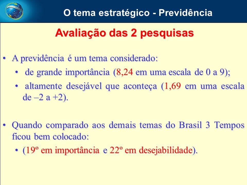 A previdência é um tema considerado:A previdência é um tema considerado: de grande importância (8,24 em uma escala de 0 a 9); de grande importância (8