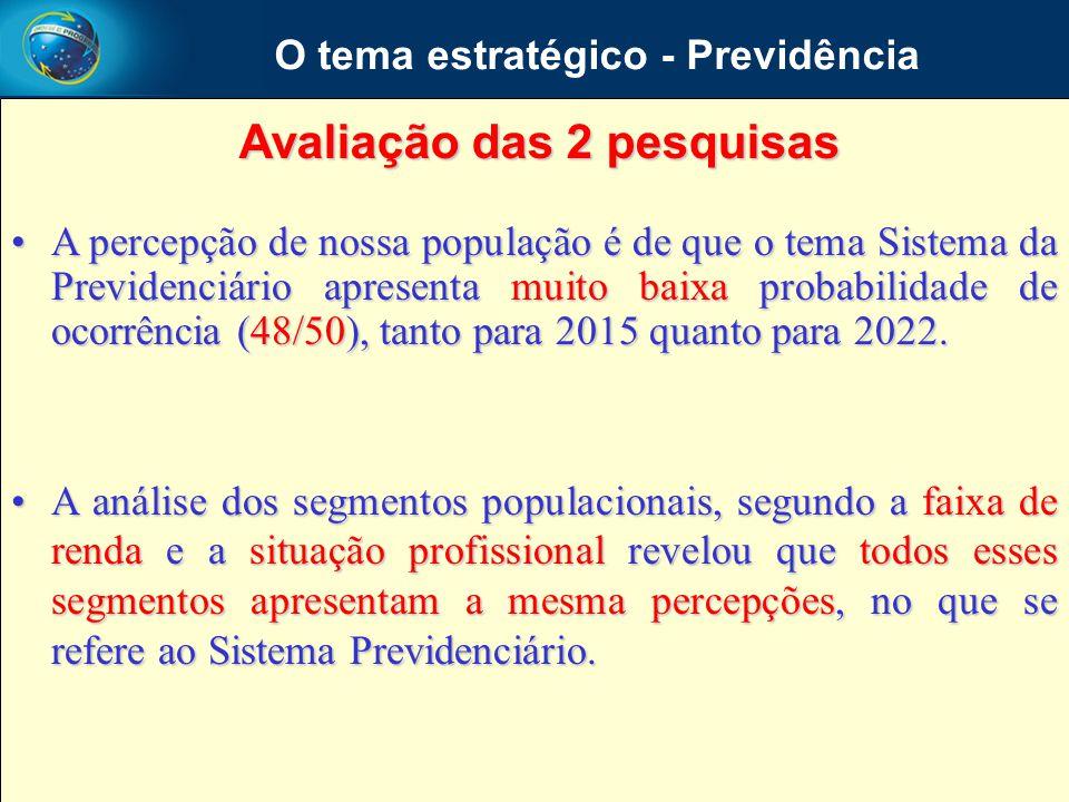 A percepção de nossa população é de que o tema Sistema da Previdenciário apresenta muito baixa probabilidade de ocorrência (48/50), tanto para 2015 qu