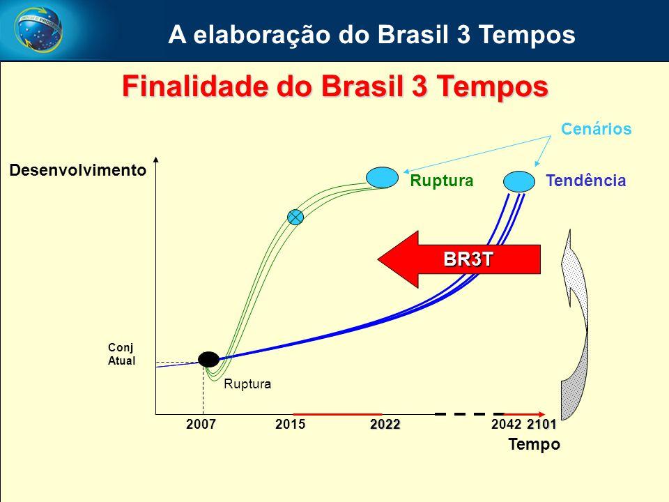 Cenários TendênciaRuptura Tempo Desenvolvimento Ruptura Conj Atual 21012022201520072042 BR3T A elaboração do Brasil 3 Tempos Finalidade do Brasil 3 Te